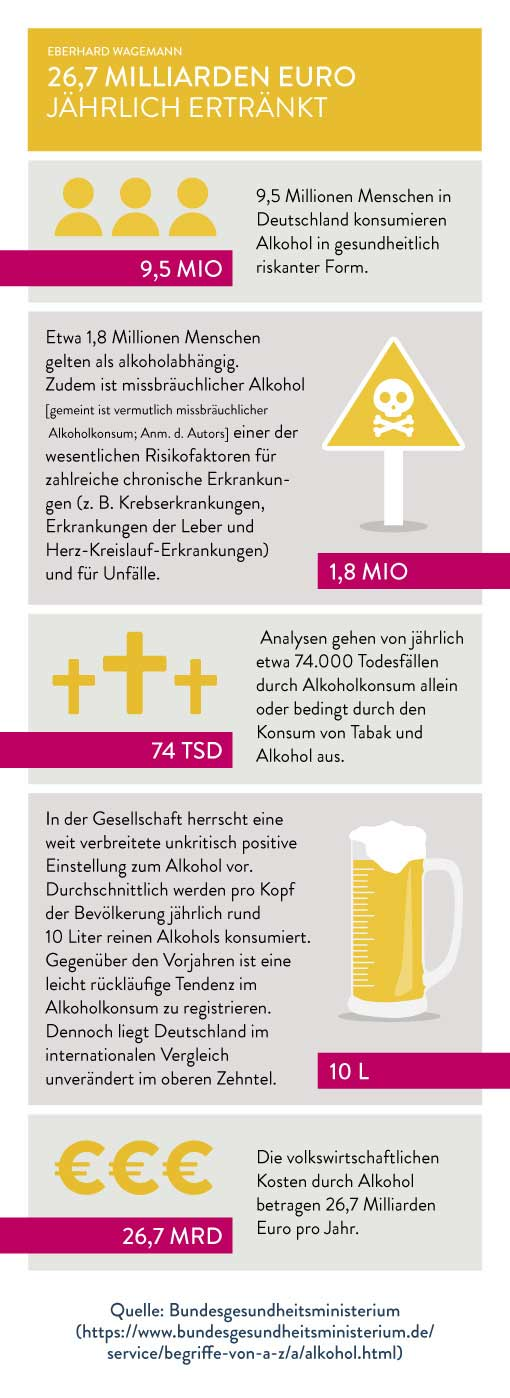 Alkohol im Business